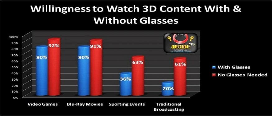 80 Prozent der Gamer würden eine Brille für 3D-Spiele tragen