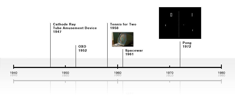 Die Geschichte der Videospiele im Schnelldurchlauf – Part 1
