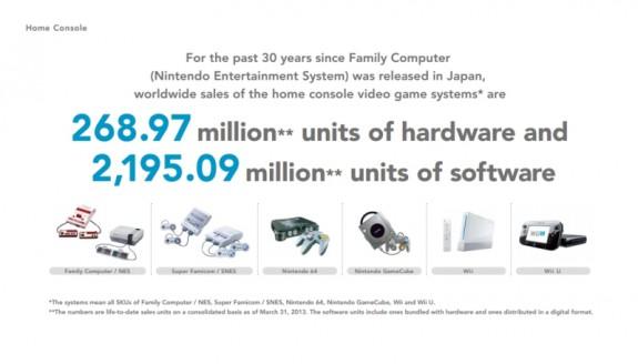 Nintendo - Konsolen